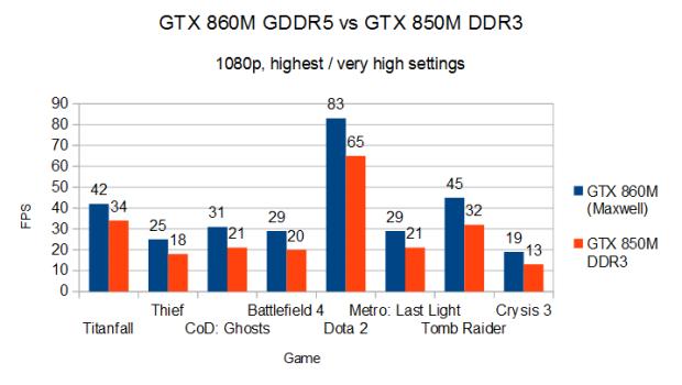 GTX_860M_GDDR5_vs_GTX_850M_DDR3_1080p_FPS1